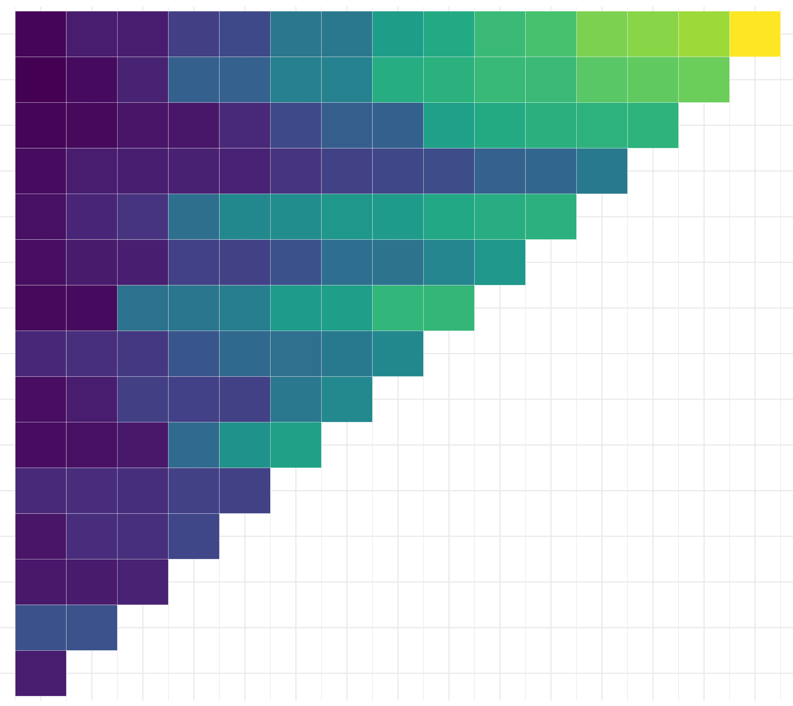 The Viridis palette for R – Thinking on Data